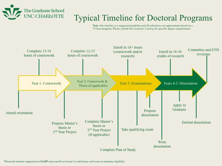 Doctoral student timeline to degree