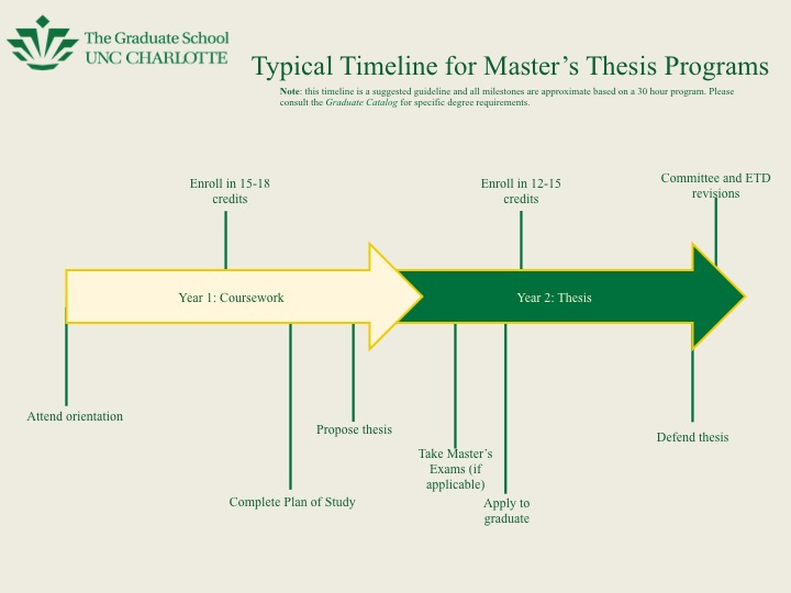 Master's student timeline to degree